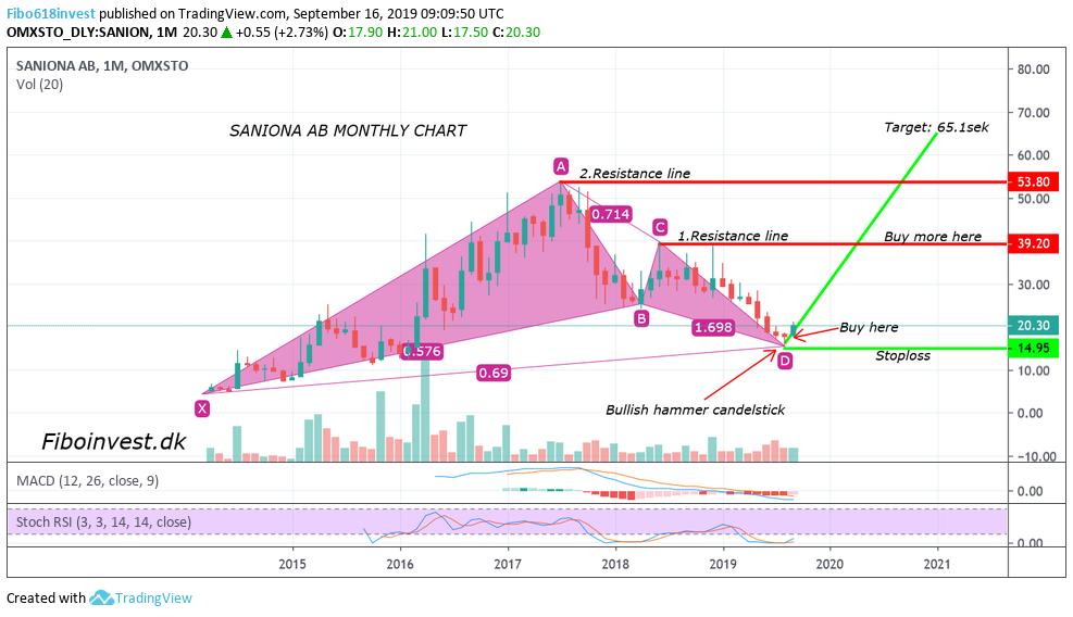 Saniona-mdr-chart-16-9-19-987x568