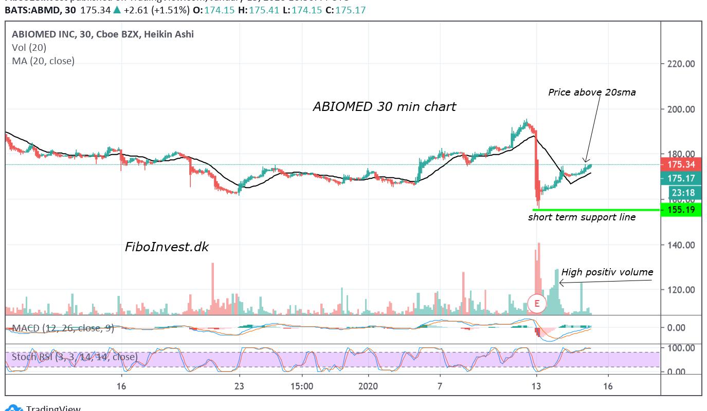 TA af Abiomed 30min chart 15-1-20