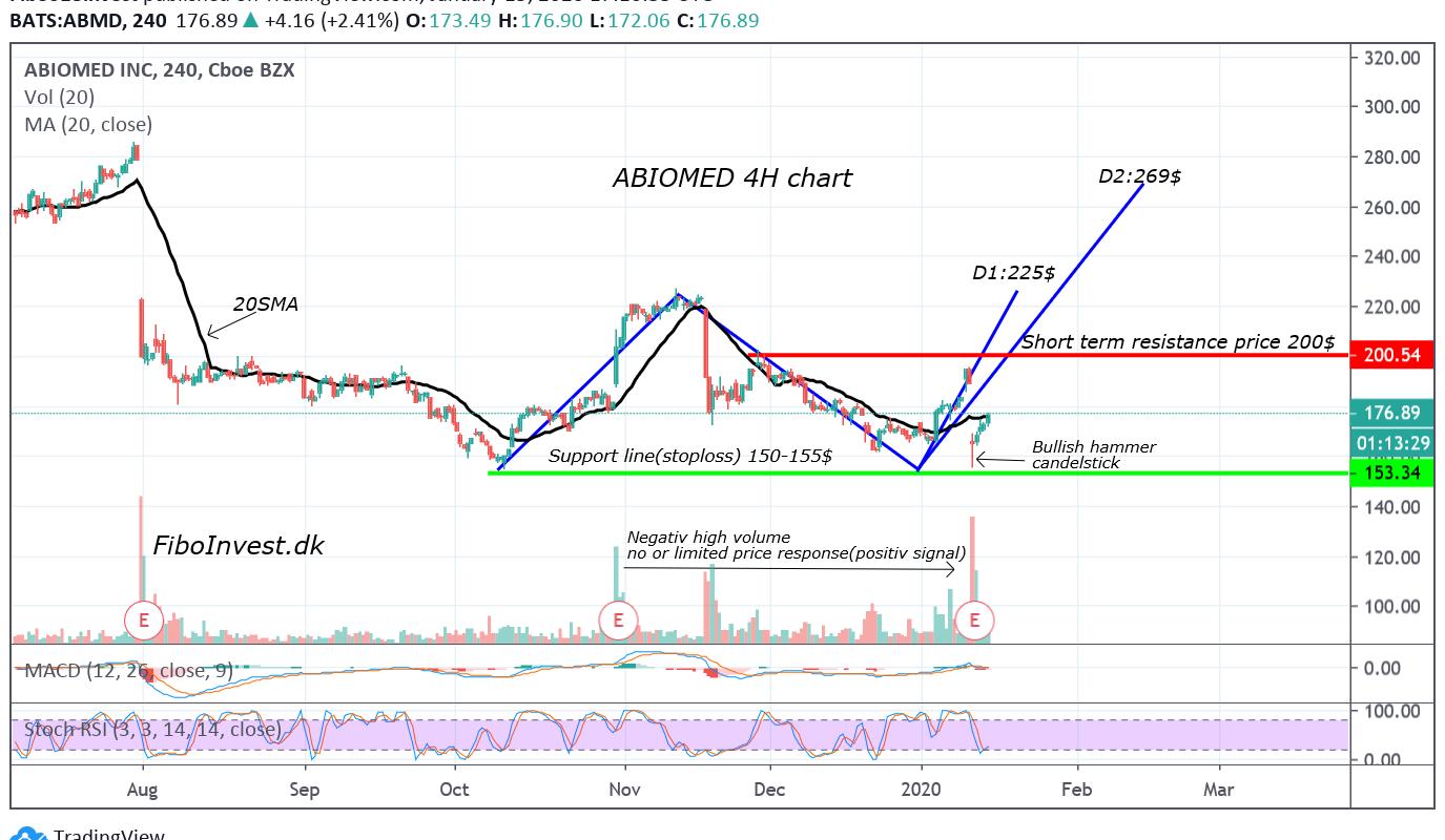 TA af Abiomed 4H chart 15-01-20