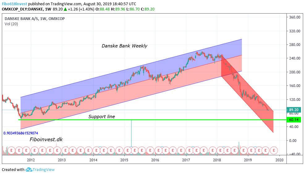 TA-af-Danske-bank-30-8-19-uge-chart-987x568