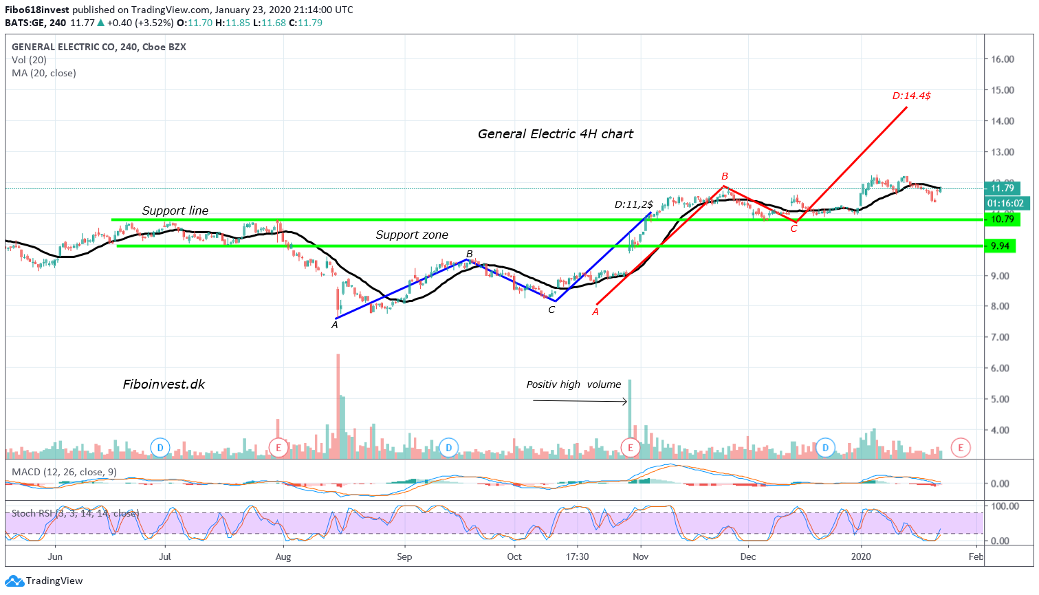 TA af GE 4H chart 23-01-2020
