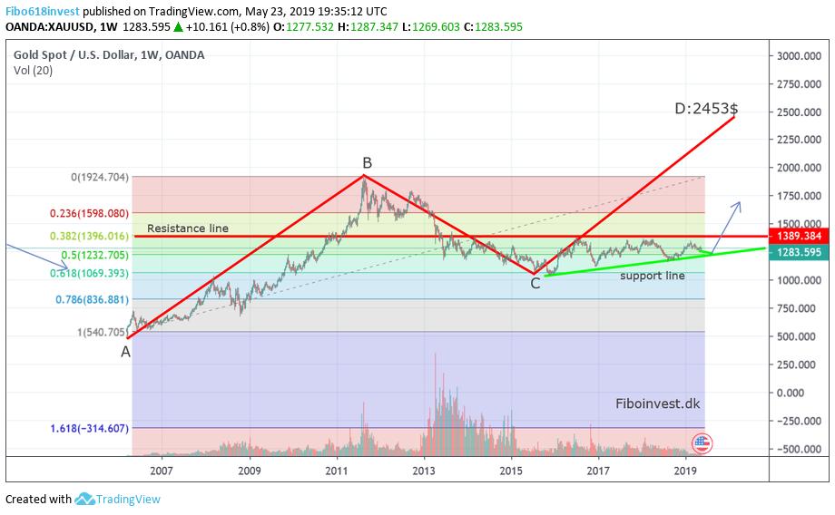 TA af GOLD uge chart 23-5-19