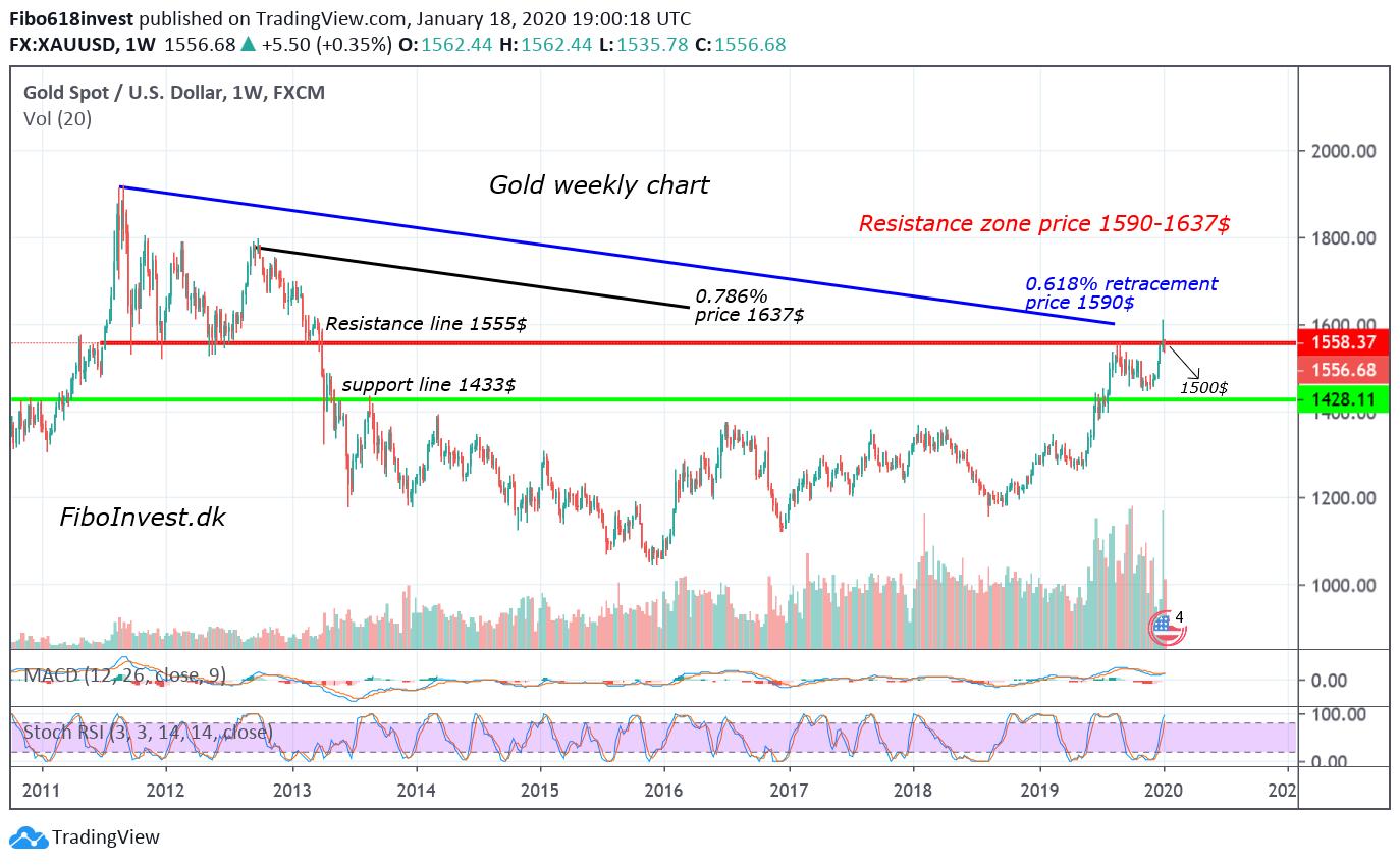 TA af Guld uge chart 18-1-20