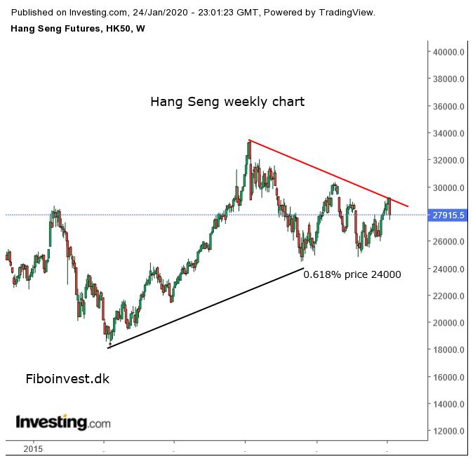 TA af Heng Sang uges chart 24-01-2020