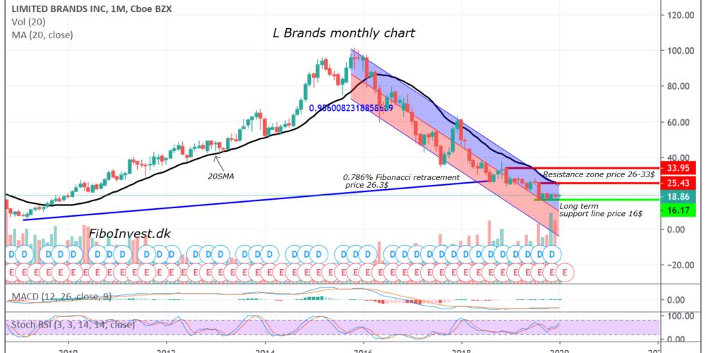 TA af L brand mdr chart 3-1-20