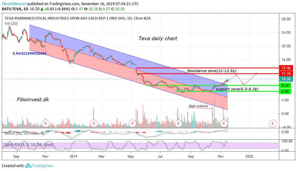 TA-af-Teva-dag-chart-16-11-19-987x568