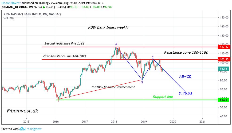 TA-af-bank-index-30-8-19-ny-uge-chart-987x568