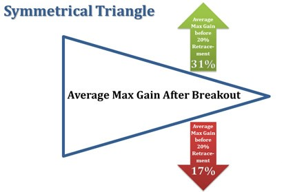 Symmetrical-Triangle-Avg-Breakout-Gains-Declines (2)