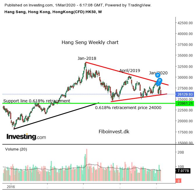 TA af Hang Seng uge chart 01-03-2020