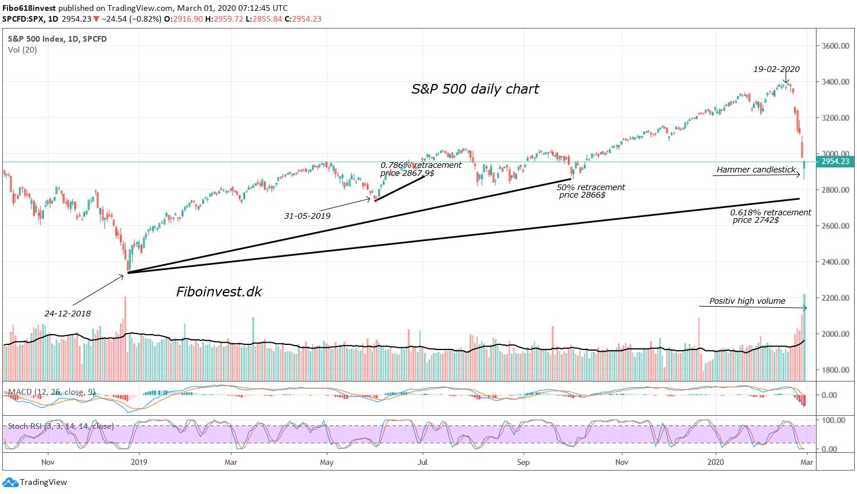 TA af S&P 500 dags chart 01-03-2020