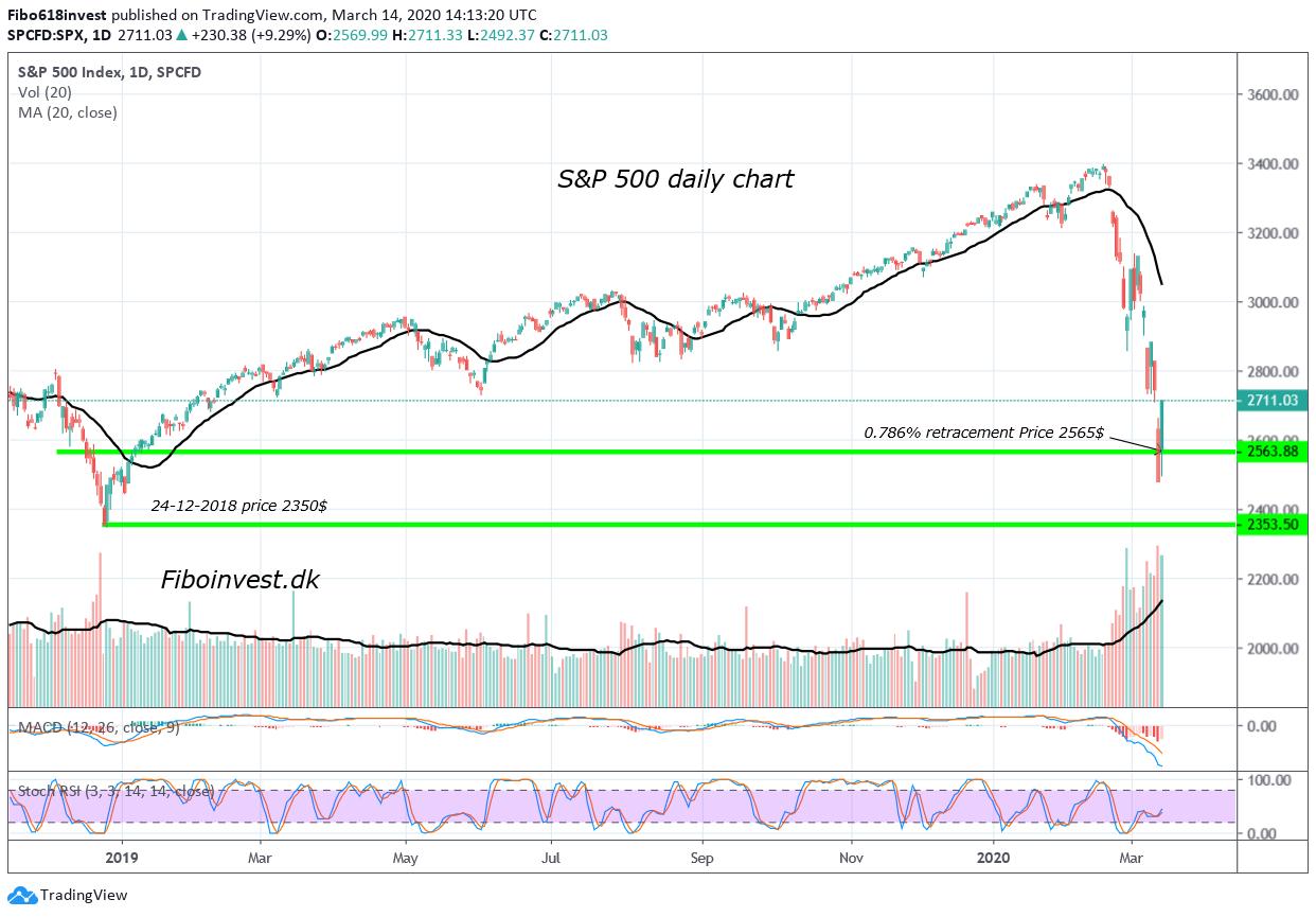 TA af S&P 500 dags chart 13-03-2020