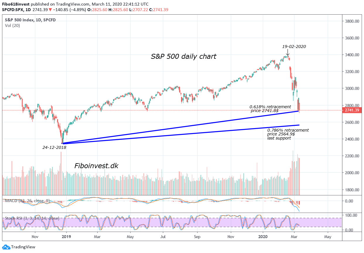 TA af S&P 500 dags chart dem 11-03-2020