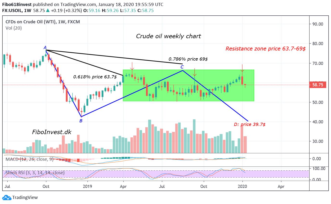 TA af olie uge chart 18-1-20