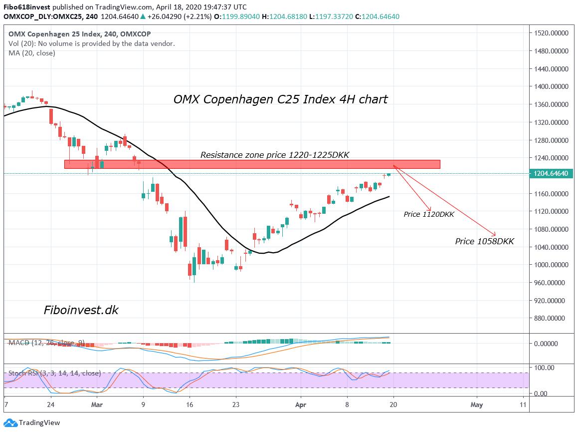 TA af C25 4H chart 18-04-2020