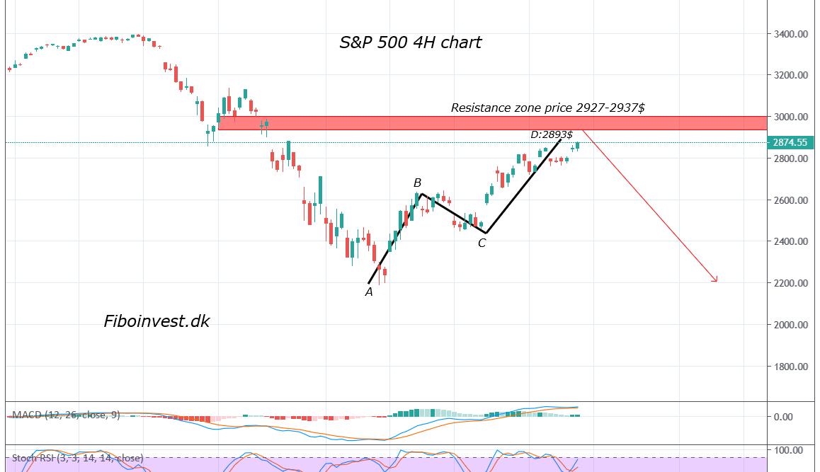 TA af S&P 500 4H chart 18-04-2020