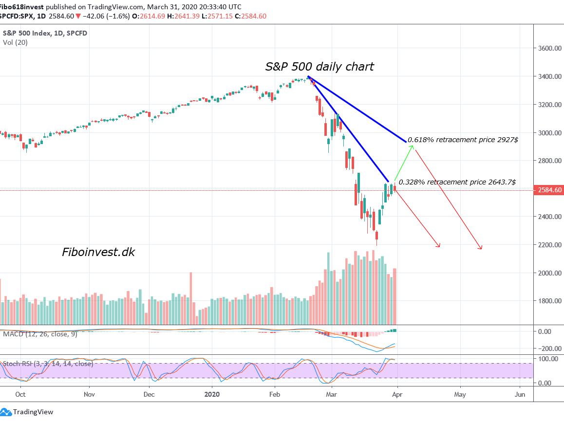 TA af S&P 500 dags chart 31-03-2020