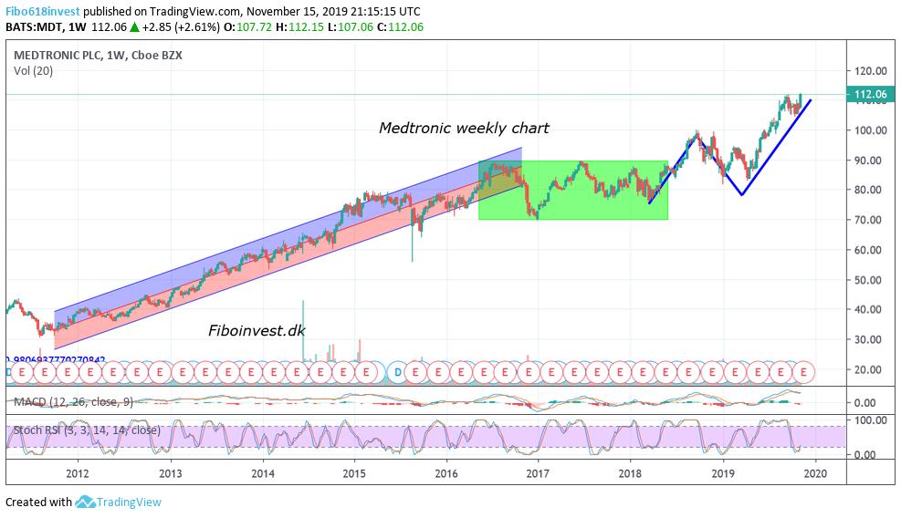 Medtronic uge chart 15-11-19