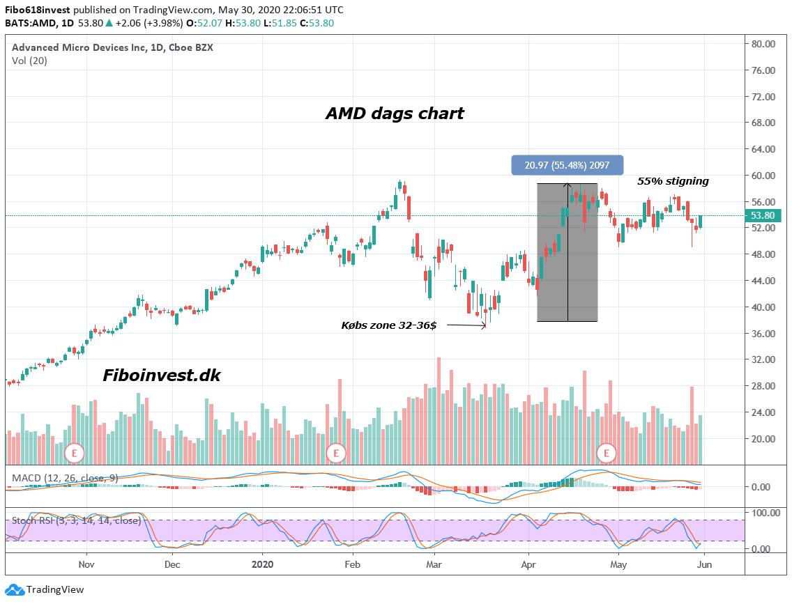 TA af AMD dag chart 30-05-2020
