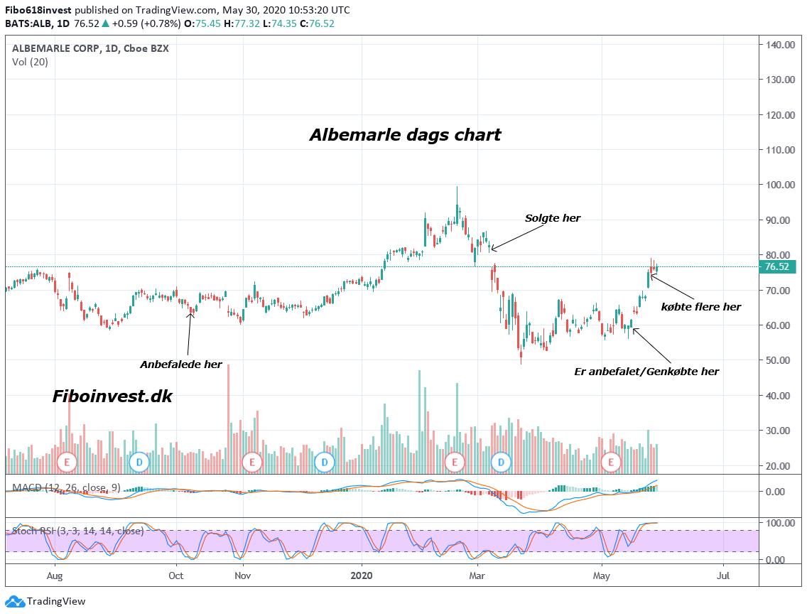 TA af Alb dags chart 30-05-2020