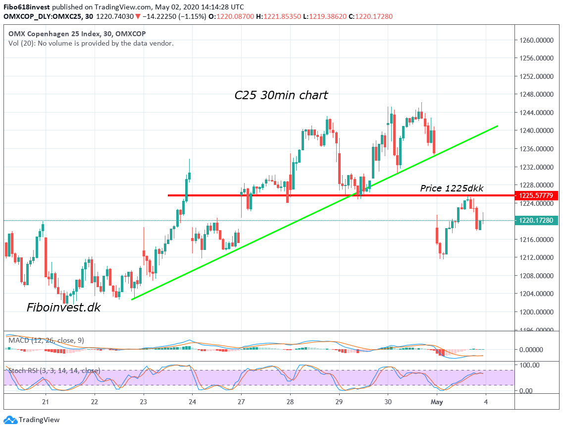 TA af C25 30min chart den 2-05-2020