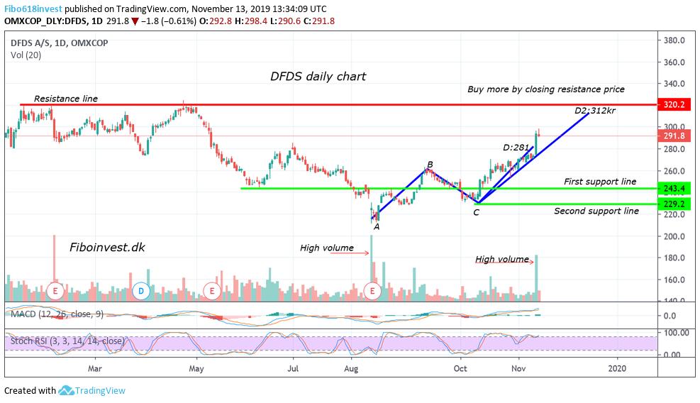 TA af DFDS 13-11-19 dag chart