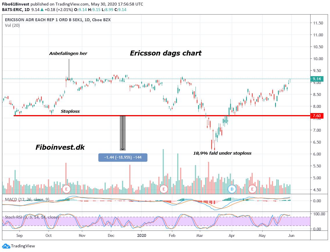 TA af Ericsson dag chart 30-05-2020