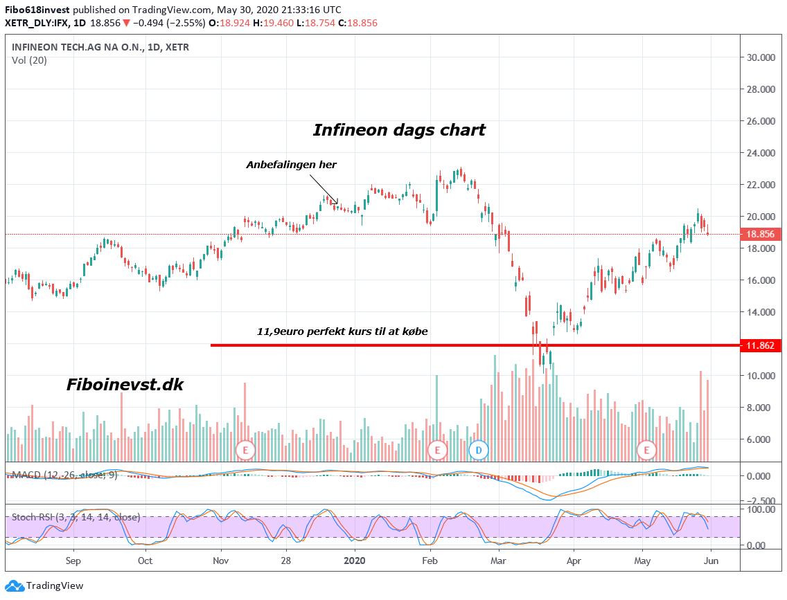 TA af Infineon dags chart 30-03-2020