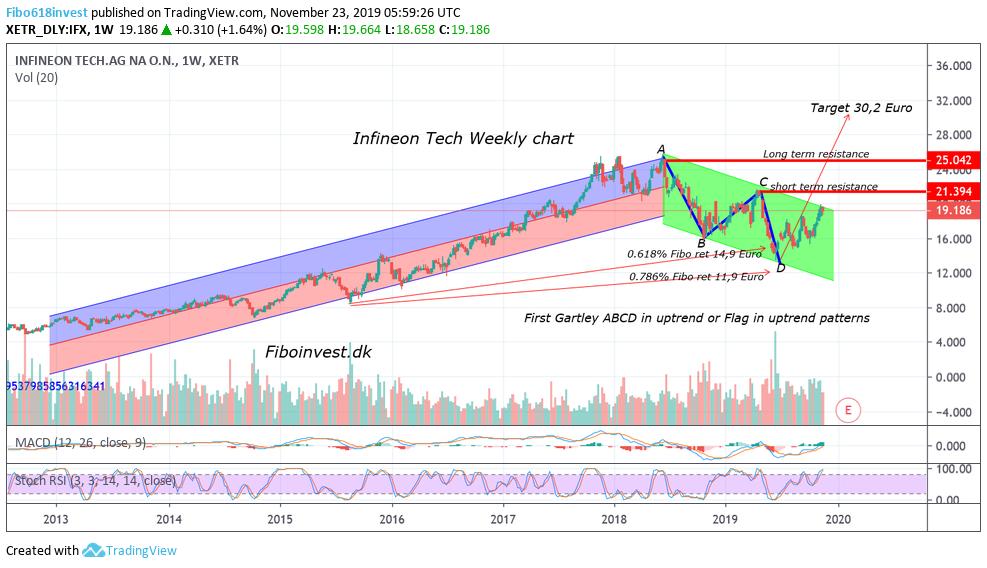 TA af Infineon mdr chart 23-11-19