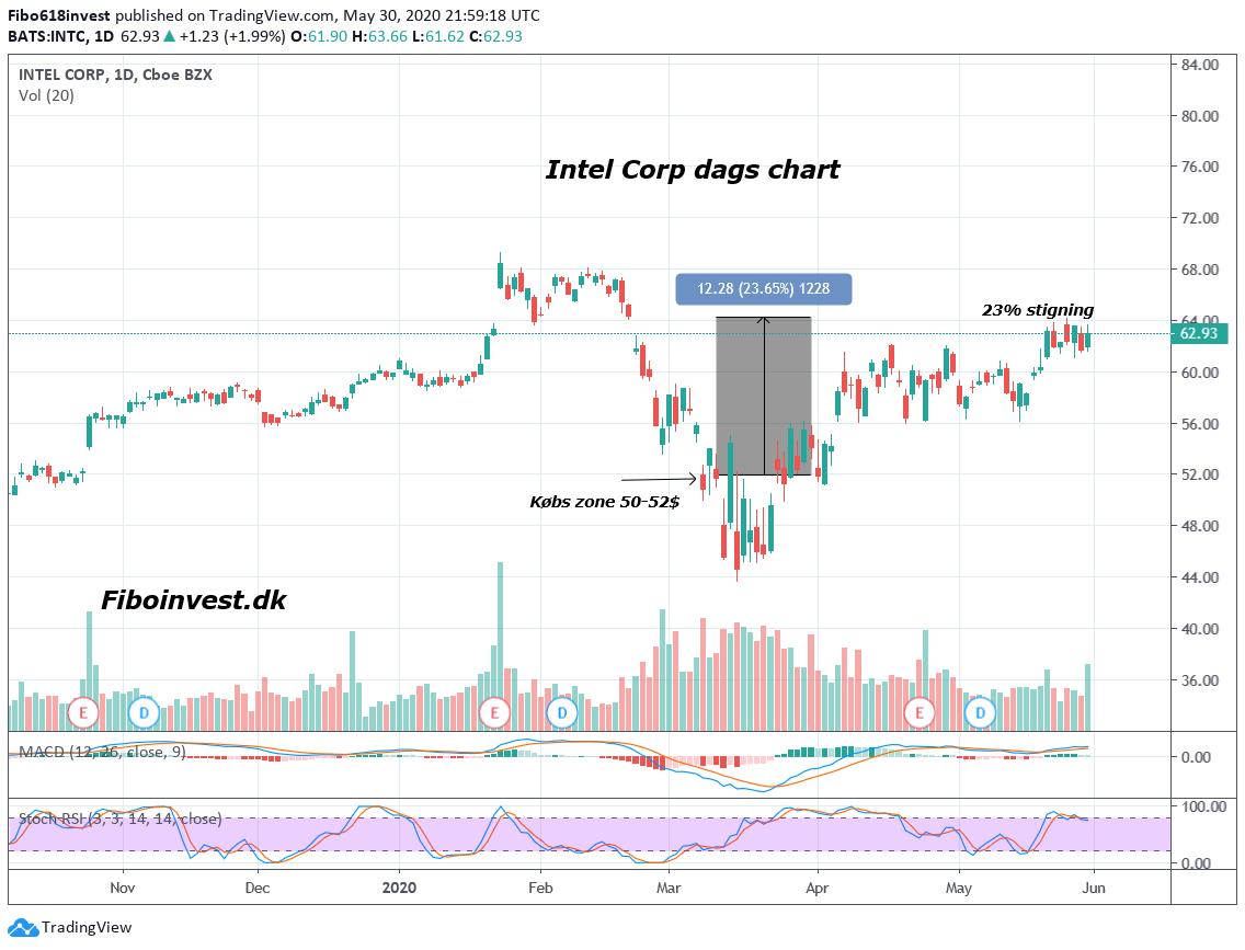 TA af Intel dags chart 30-05-2020