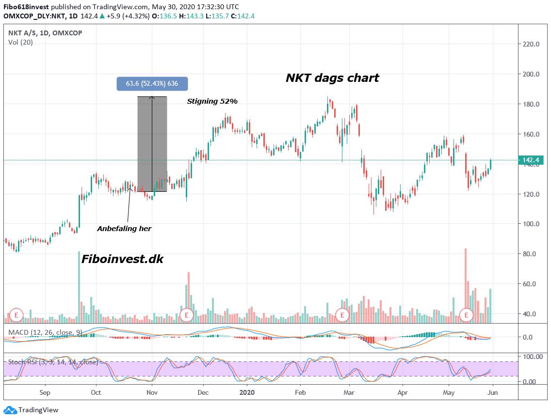 TA af NKT dag chart 30-03-2020