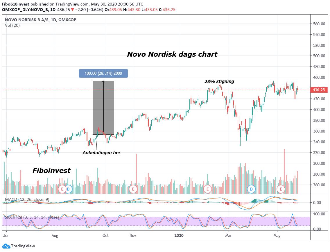 TA af Novo dag chart 30-05-2020