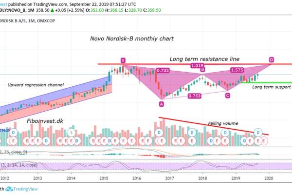 TA af Novo mdr chart 22-9-19