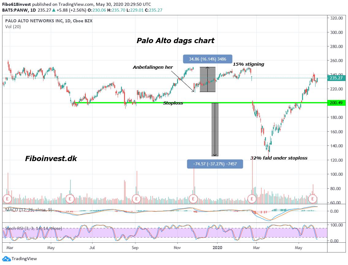 TA af Palo alto dags chart 30-05-2020