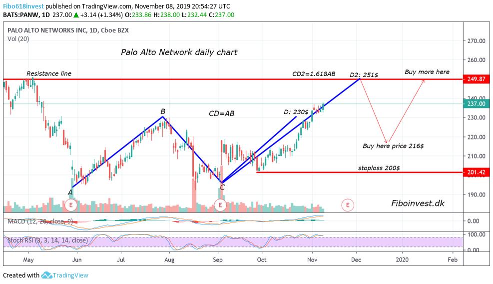 TA af Palo alto network dag chart 8-11-19