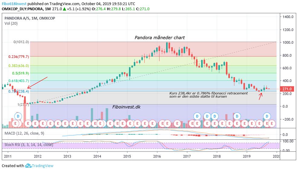 TA af Pandora mdr chart 4-10-2019