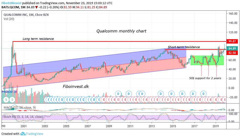 TA af Qualcomm mdr chart 23-11-19