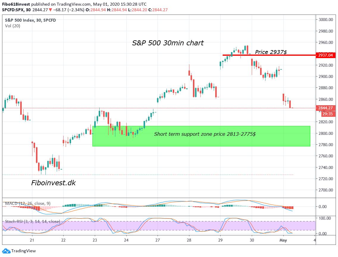 TA af S&P 30min den 01-05-2020