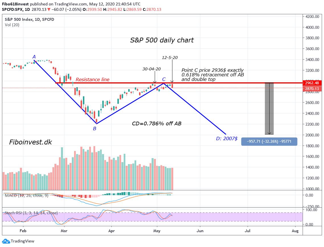 TA af S&P 500 dags chart 12-05-2020