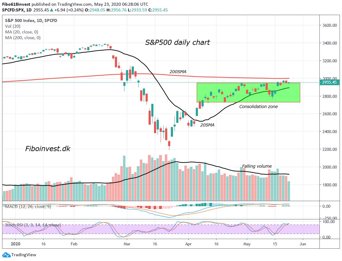 TA af S&P 500 das chart 23-05-2020