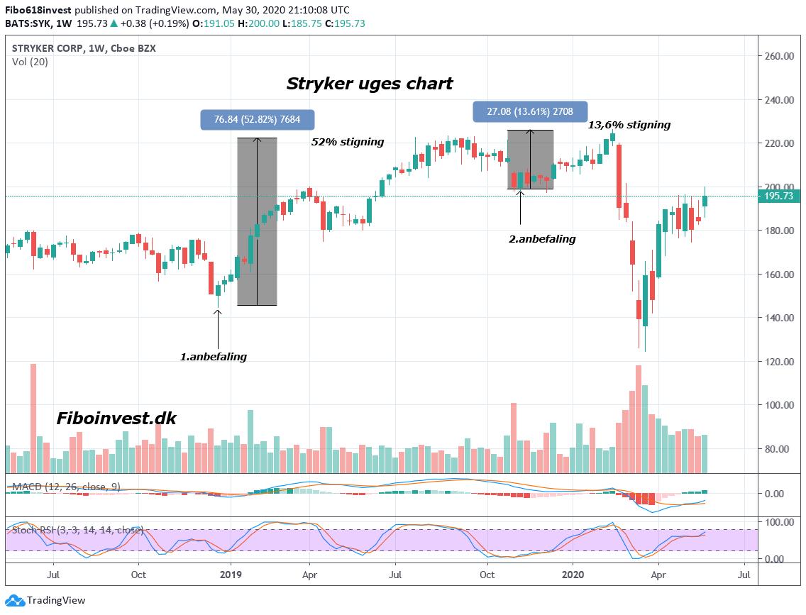 TA af Stryker uge chart 30-05-2020