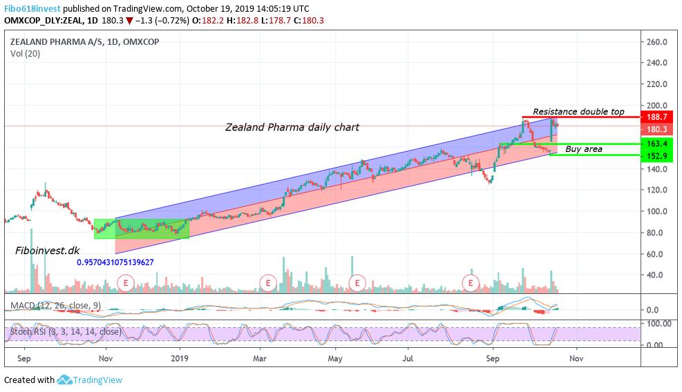 TA af Zealand dag chart 19-10-19