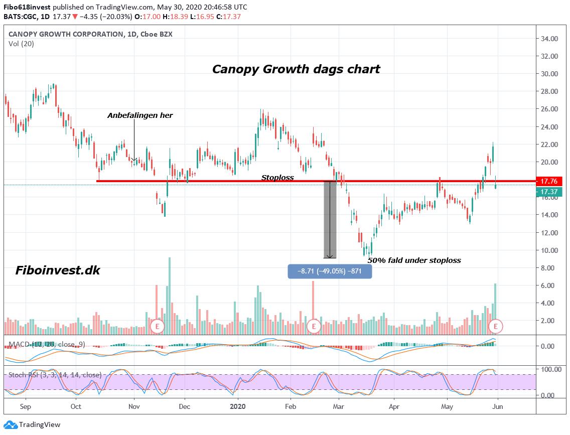 TA af canopy dags chart 30-05-2020