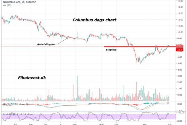 TA af columbus dag chart 30-05-2020