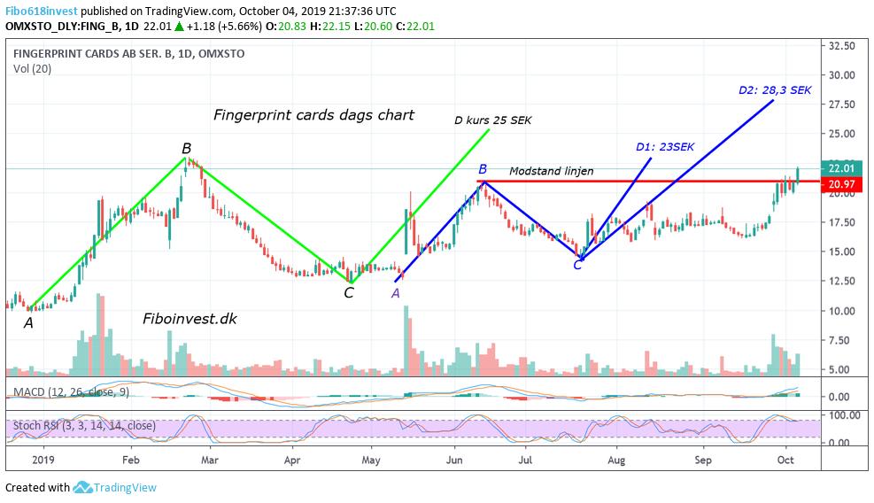 TA af fingerprint dags chart 4-10-19