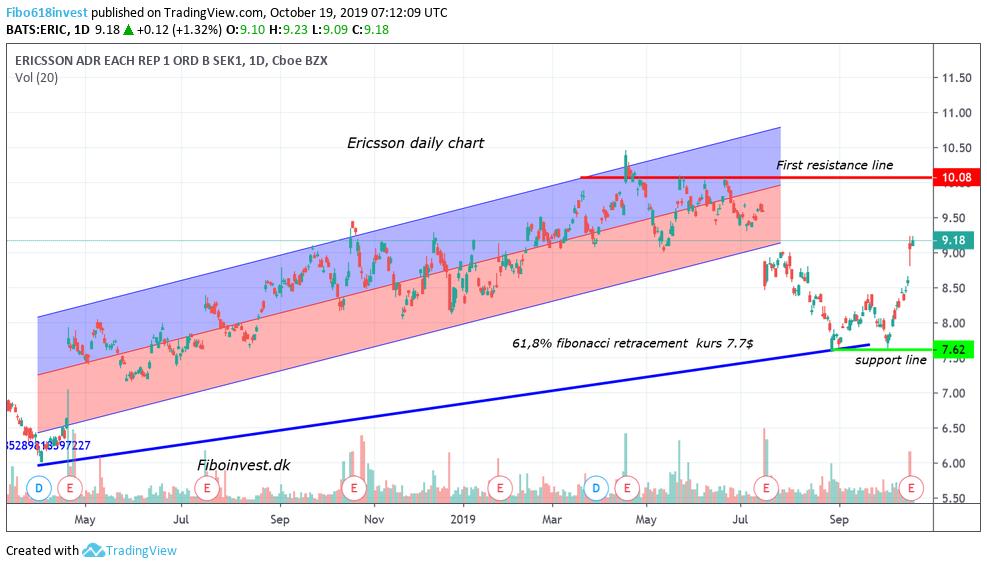 Ta af Ericsson dag chart 19-10-19
