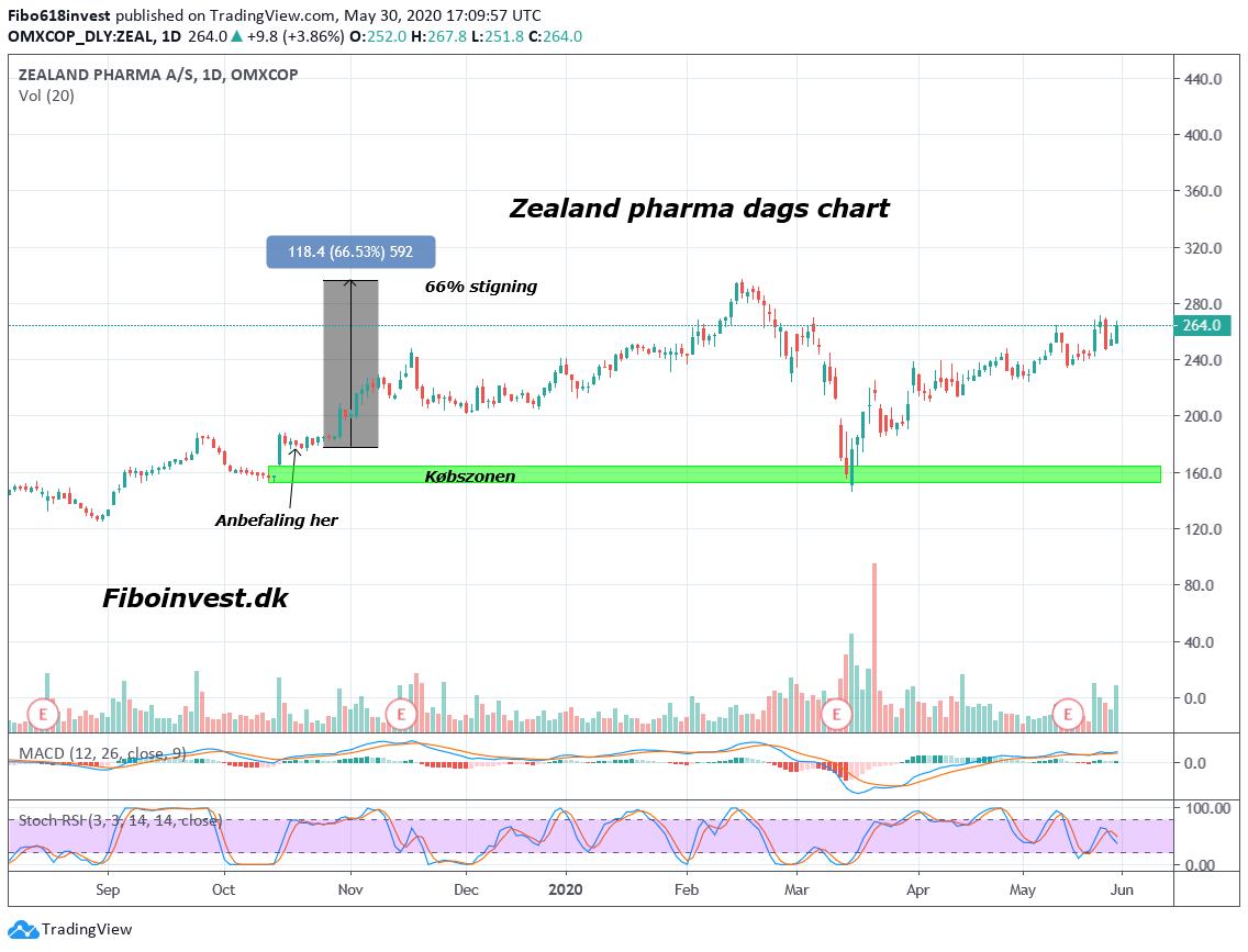 Taaf zealand pharma dags chart 30-05-2020