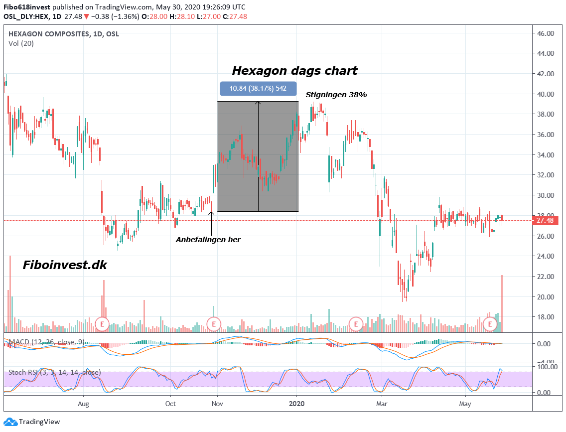 ta af Hexogan dag chart 30-05-2020