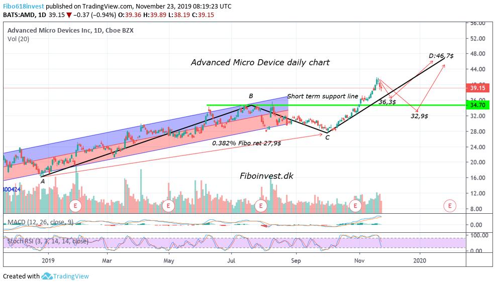 TA af AMD dag chart 23-11-19