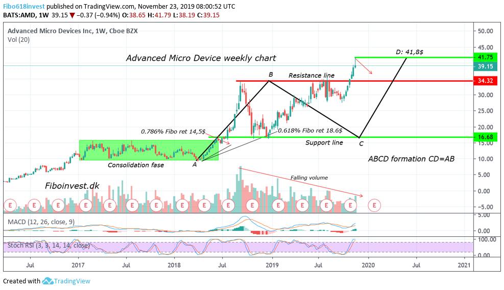 TA af AMD uge chart 23-11-19