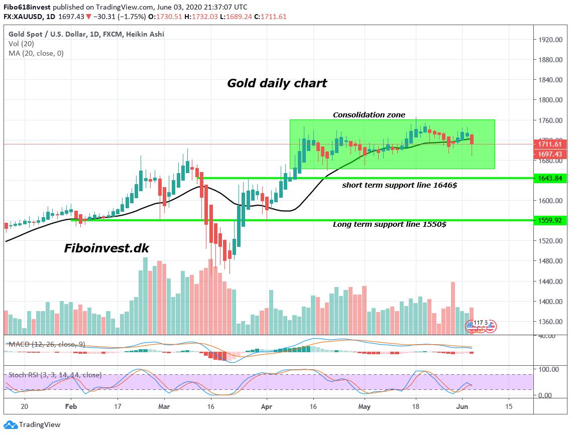 TA af Guld dags chart 03-06-2020